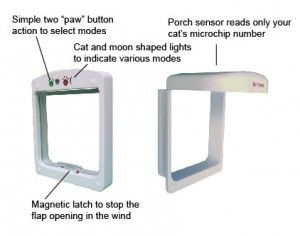 PetSafe PetPorte Smart Flap Diagram