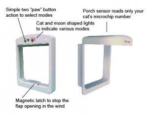 PetSafe PetPorte Smart Flap Diagram